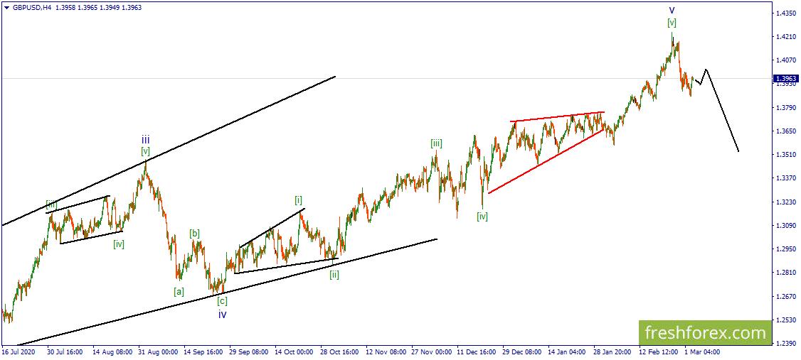 GBP/USD. Цена перешла в коррекционную стадию развития.